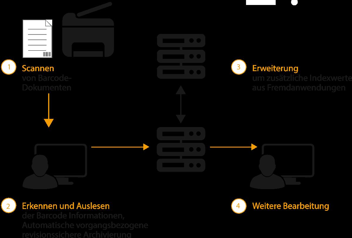Barcode Nutzung in ELO
