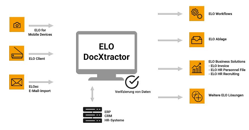 ELO DocXtractor Funktionen