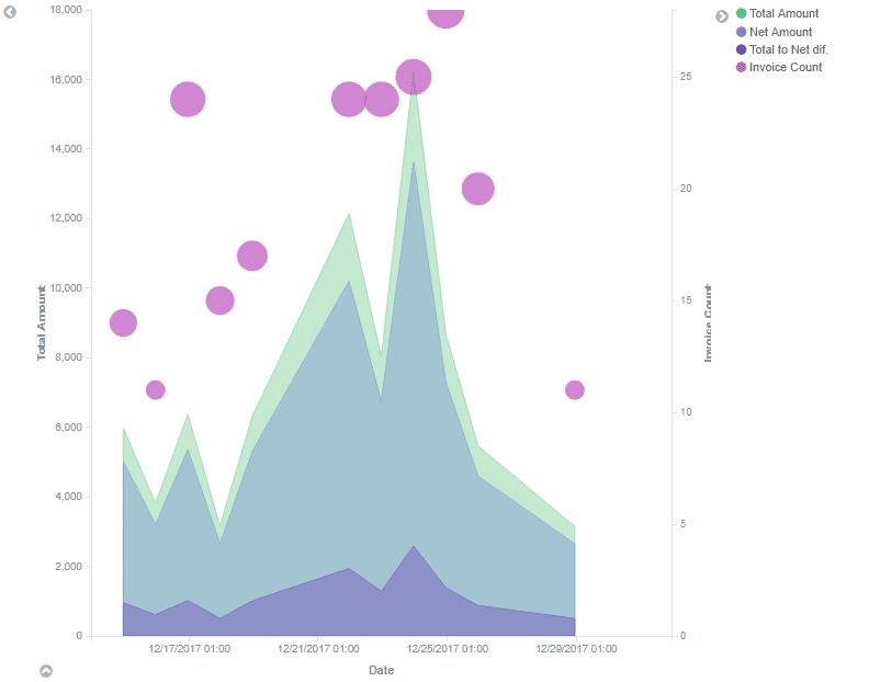 ELO Analytics Flaechendiagramm