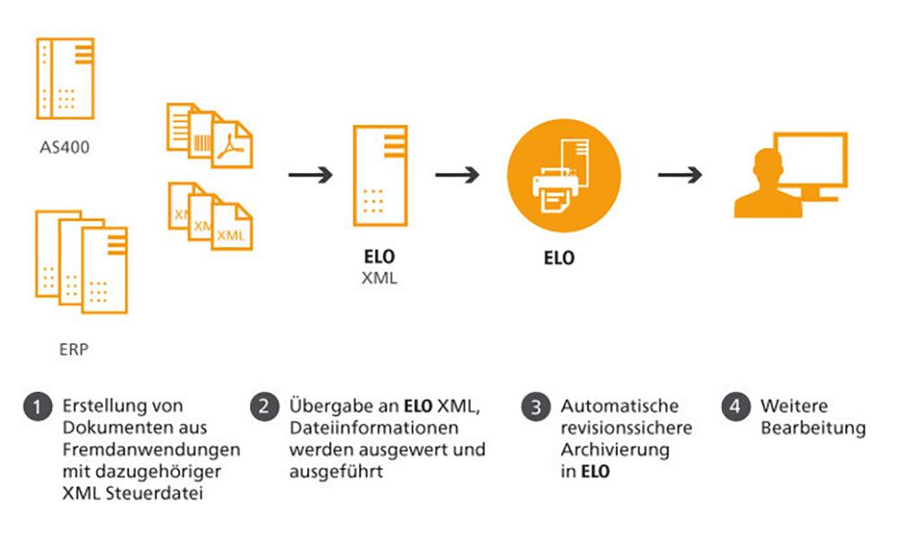 ELO XML Import